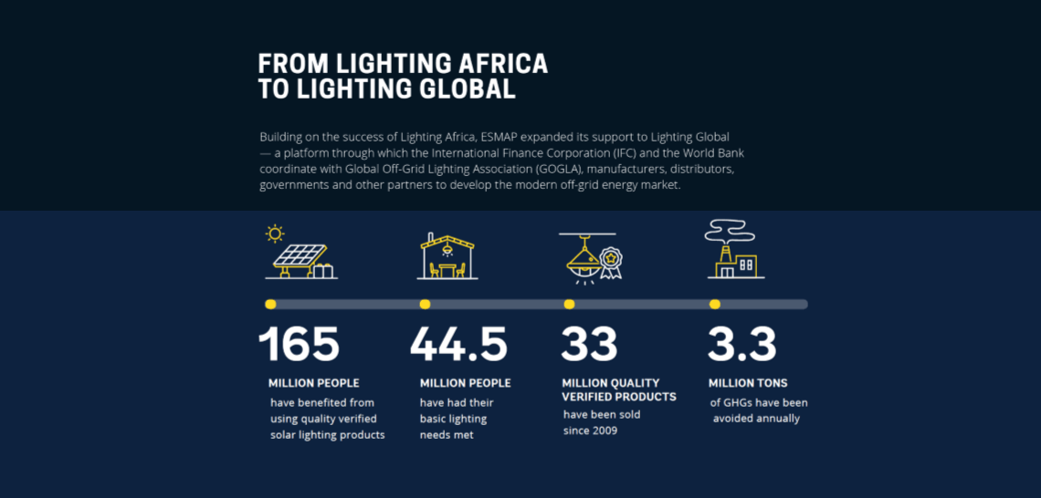 Lighting Global: Scaling Up Off-Grid Solutions | ESMAP