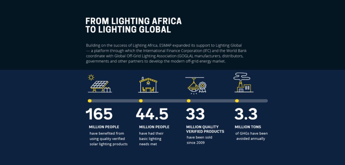 Lighting Global: Scaling Up Off-Grid Solutions | ESMAP