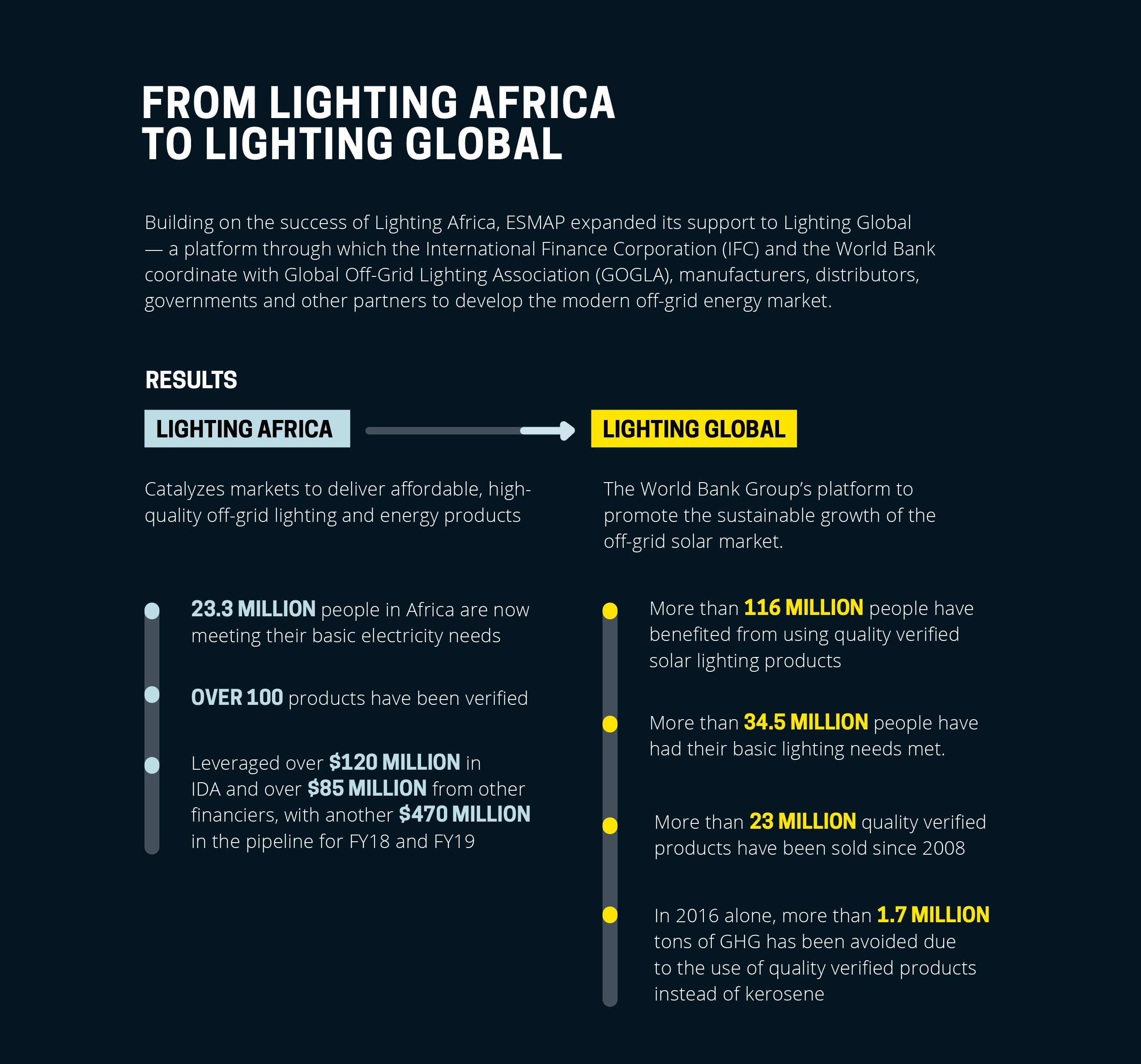 lighting-africa-update.png