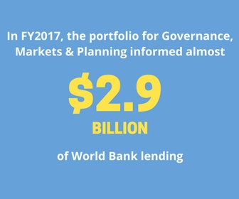 In FY2017, the portfolio for Governance, Markets & Planning informed almost 2.9 Billion of World Bank lending