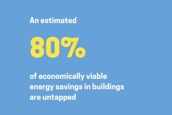 80% of economically viable energy savings in buildings are untapped