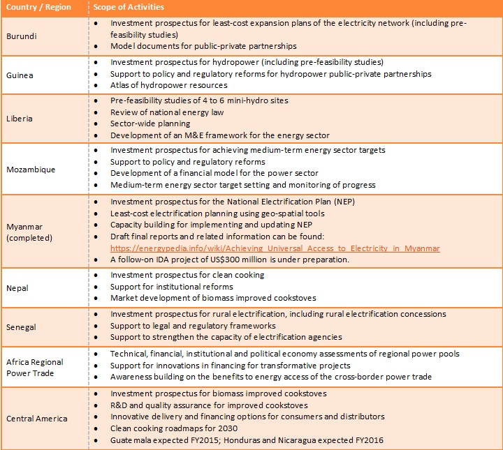 SE4ALL Technical Assitance Program Country Level Activities Table