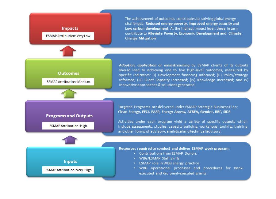 Esmap Monitoring And Evaluation M Amp E Methodology Esmap