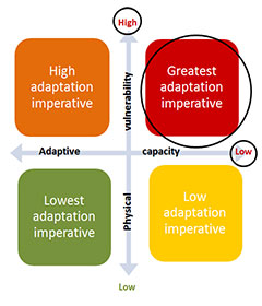 Rapid Asssessment Tool for Energy and Climate Adaptation