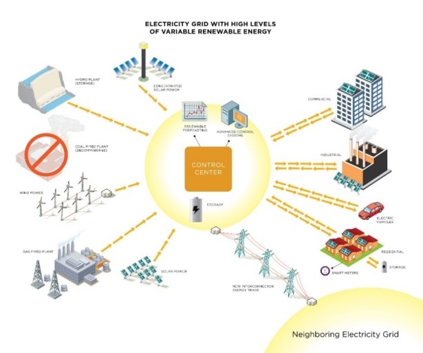 Variable Renewable Energy Grid Integration Support Program | ESMAP