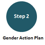 Step 2: Gender Terms of Reference (TORs)