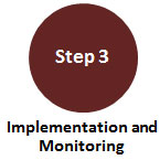Step 3 | Implementation and Monitoring